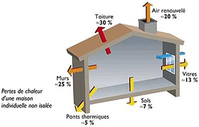 le parc franais de btiments contribue pour une part importante la consommation dnergie finale 39 et aux missions de gaz effet de serre 18 - Classement Energetique Maison Individuelle